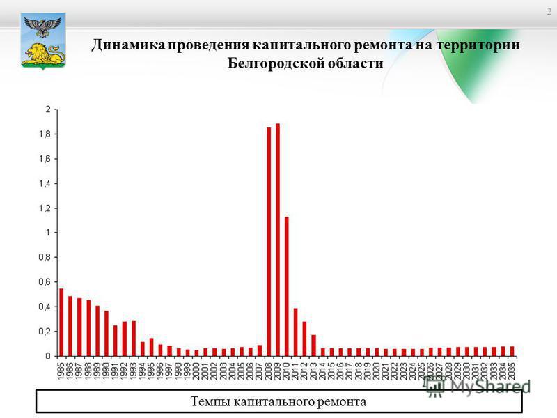 2 Динамика проведения капитального ремонта на территории Белгородской области Темпы капитального ремонта