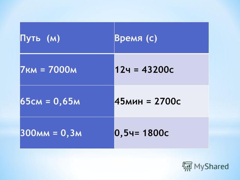 Путь (м)Время (с) 7 км = 7000 м 12 ч = 43200 с 65 см = 0,65 м 45 мин = 2700 с 300 мм = 0,3 м 0,5 ч= 1800 с