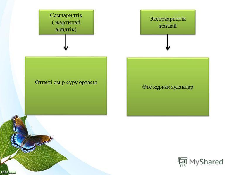 Семиаридтік ( жартылай аридтік) Семиаридтік ( жартылай аридтік) Өтпелі өмір сүру ортасы Экстрааридтік жағдай Экстрааридтік жағдай Өте құрғақ аудандар