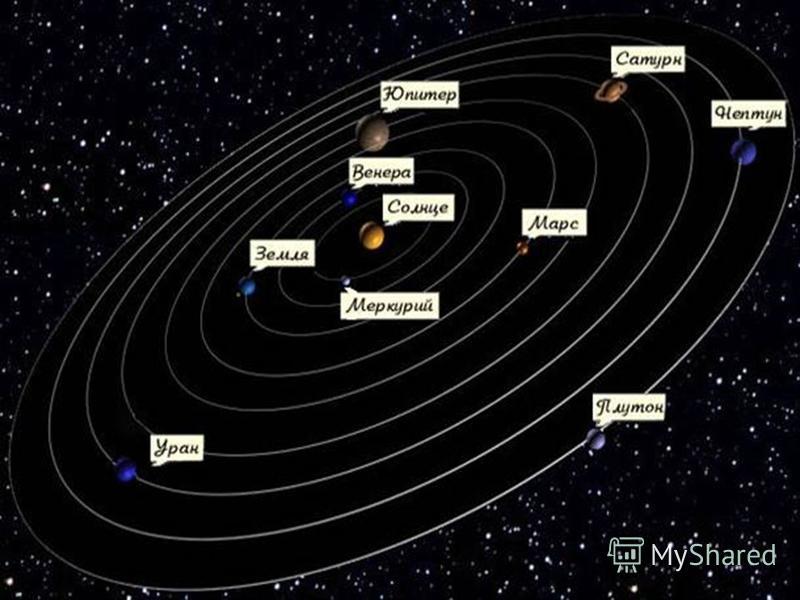 Галилео Галилей Итальянский учёный. Поддержал учение Коперника и доказал, что Земля вращается вокруг своей оси и обращается вокруг Солнца.