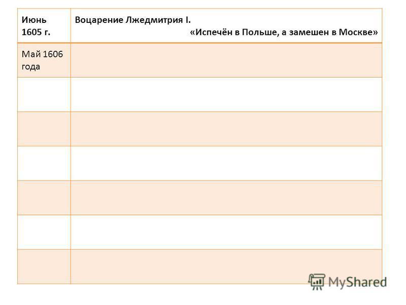 Июнь 1605 г. Воцарение Лжедмитрия I. «Испечён в Польше, а замешен в Москве» Май 1606 года