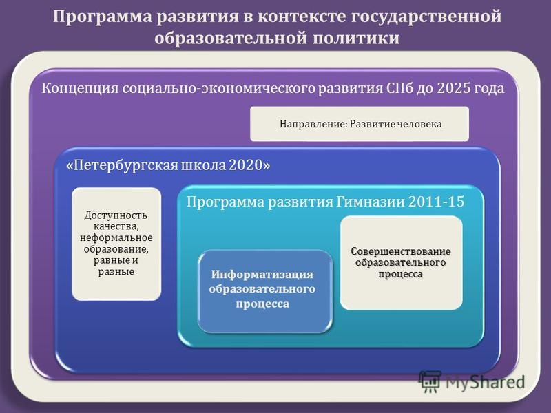 Концепция социально - экономического развития СПб до 2025 года Направление : Развитие человека « Петербургская школа 2020» Доступность качества, неформальное образование, равные и разные Программа развития Гимназии 2011-15 Совершенствование образоват