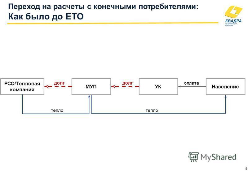 долг оплата 8 РСО/Тепловая компания УКНаселение тепло МУП тепло Переход на расчеты с конечными потребителями: Как было до ЕТО