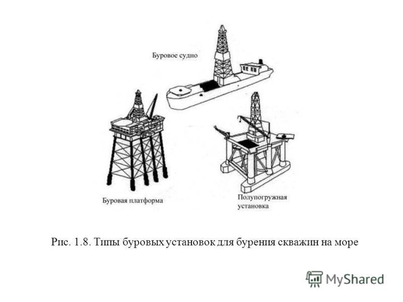 Рис. 1.8. Типы буровых установок для бурения скважин на море