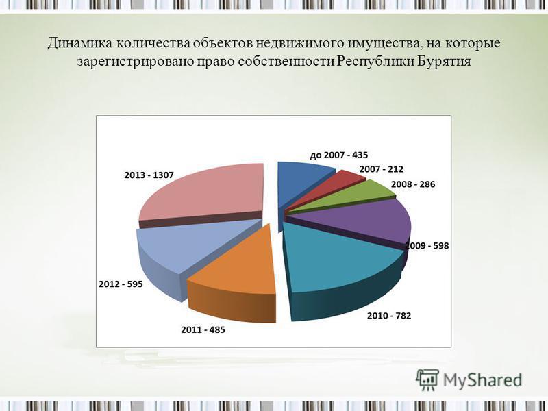 Динамика количества объектов недвижимого имущества, на которые зарегистрировано право собственности Республики Бурятия