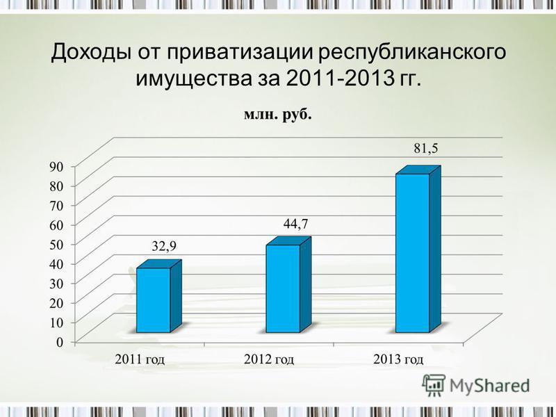 Доходы от приватизации республиканского имущества за 2011-2013 гг.