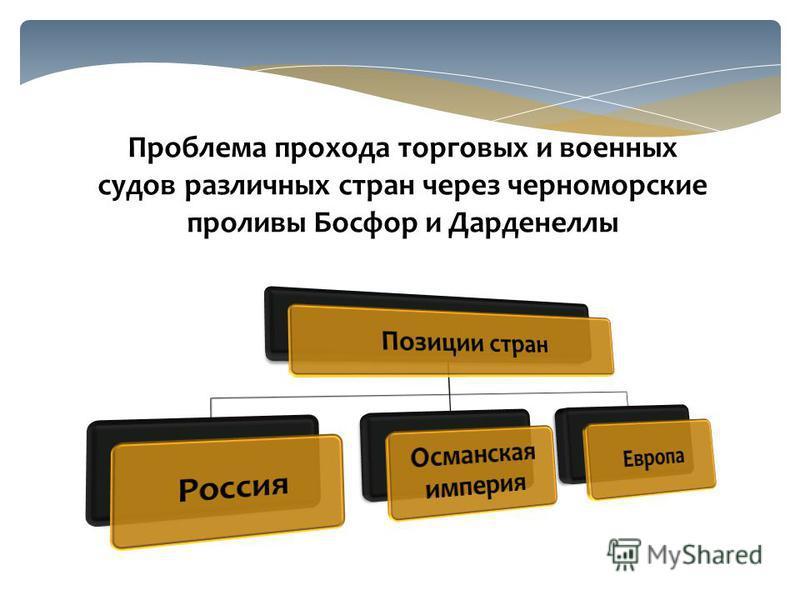 Проблема прохода торговых и военных судов различных стран через черноморские проливы Босфор и Дарденеллы