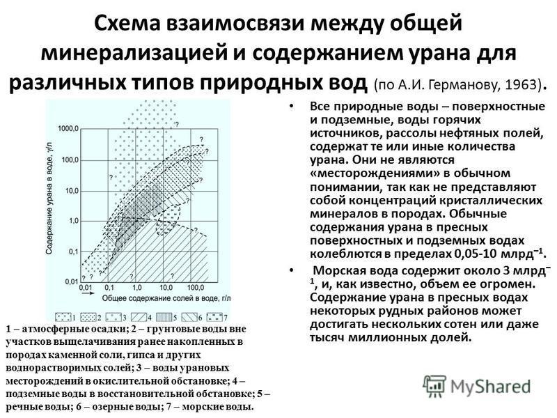 Схема взаимосвязи между общей минерализацией и содержанием урана для различных типов природных вод (по А.И. Германову, 1963). Все природные воды – поверхностные и подземные, воды горячих источников, рассолы нефтяных полей, содержат те или иные количе