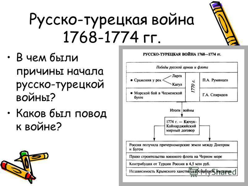 Русско-турецкая война 1768-1774 гг. В чем были причины начала русско-турецкой войны? Каков был повод к войне?