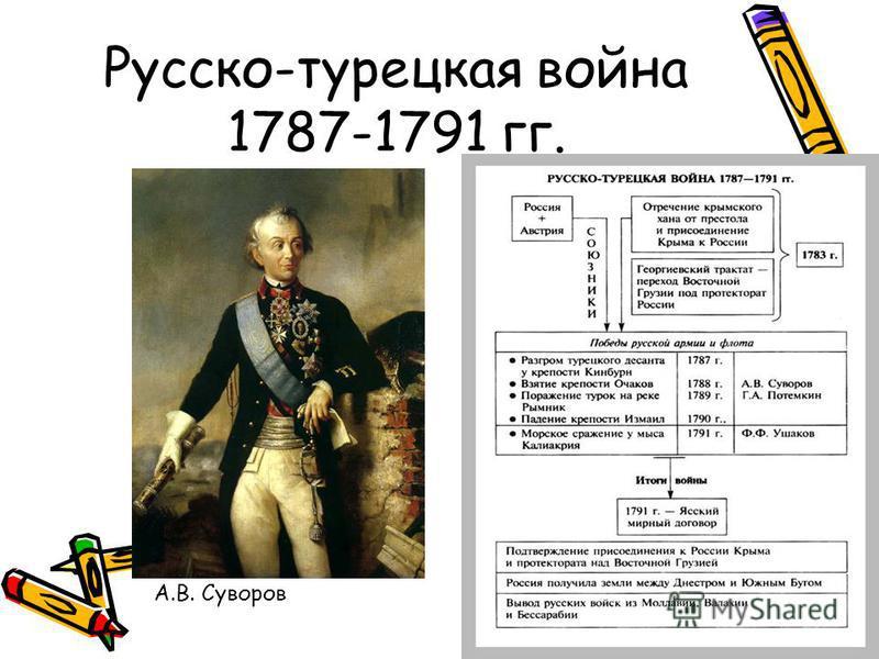 Русско-турецкая война 1787-1791 гг. А.В. Суворов