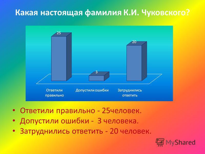 Какая настоящая фамилия К.И. Чуковского? Ответили правильно - 25 человек. Допустили ошибки - З человека. Затруднились ответить - 20 человек.