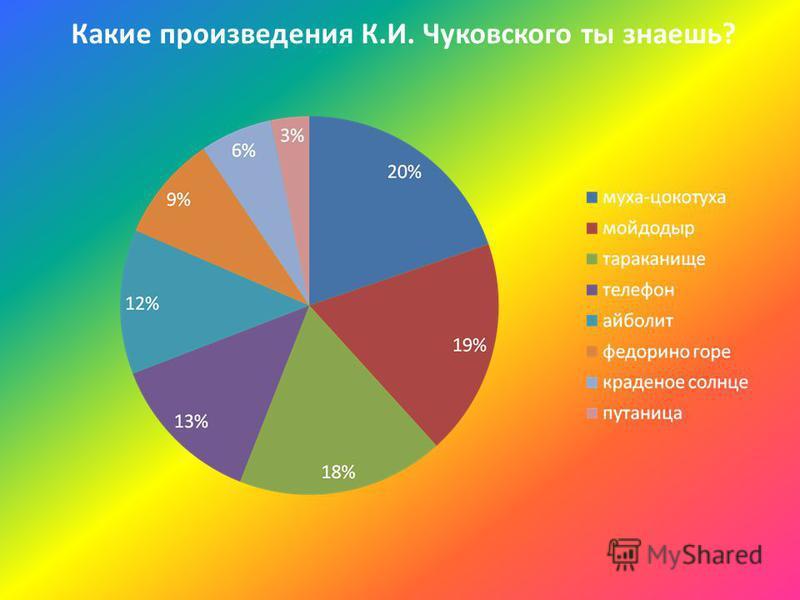 Какие произведения К.И. Чуковского ты знаешь?