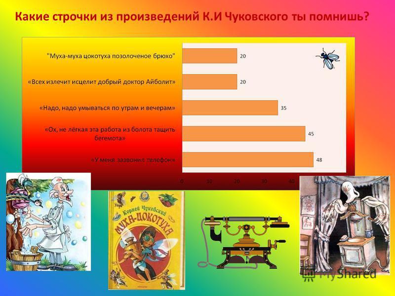 Какие строчки из произведений К.И Чуковского ты помнишь?