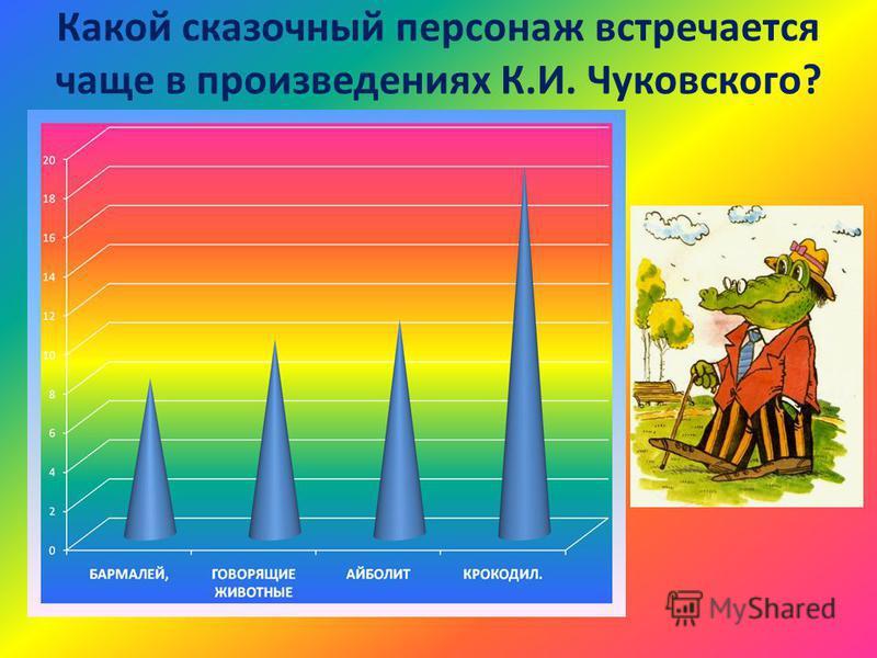 Какой сказочный персонаж встречается чаще в произведениях К.И. Чуковского?