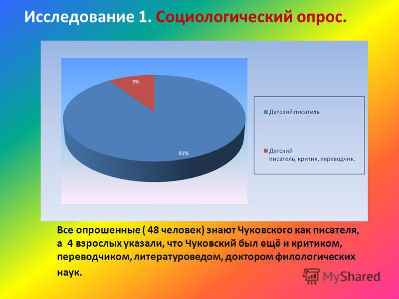 Исследование 1. Социологический опрос. Все опрошенные ( 48 человек) знают Чуковского как писателя, а 4 взрослых указали, что Чуковский был ещё и критиком, переводчиком, литературоведом, доктором филологических наук.