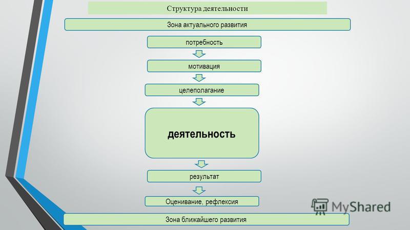 Структура деятельности мотивация целеполагание деятельность результат Оценивание, рефлексия Зона актуального развития Зона ближайшего развития потребность