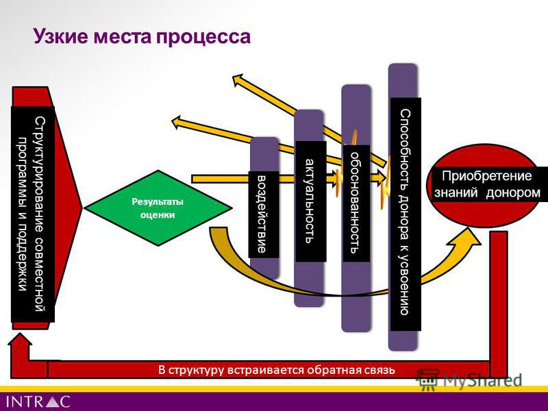 Узкие места процесса Impact Relevance Validity Donor Learning Результаты оценки Donor uptake capacity Collaborative programme and support design В структуру встраивается обратная связь Структурирование совместной программы и поддержки воздействие акт