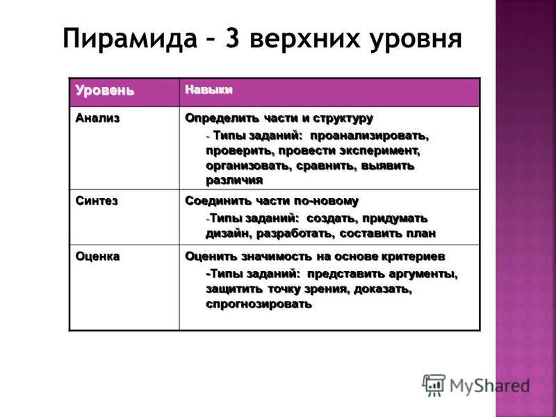Пирамида – 3 верхних уровня Уровень Навыки Анализ Определить части и структуру - Типы заданий: проанализировать, проверить, провести эксперимент, организовать, сравнить, выявить различия Синтез Соединить части по-новому - Типы заданий: создать, приду