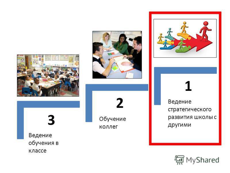 3 2 1 Ведение обучения в классе Обучение коллег Ведение стратегического развития школы с другими