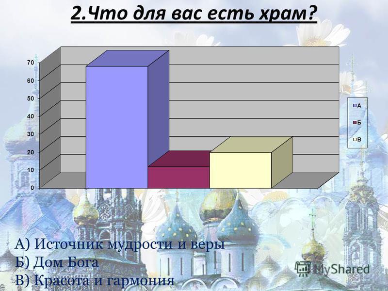 2. Что для вас есть храм? А) Источник мудрости и веры Б) Дом Бога В) Красота и гармония