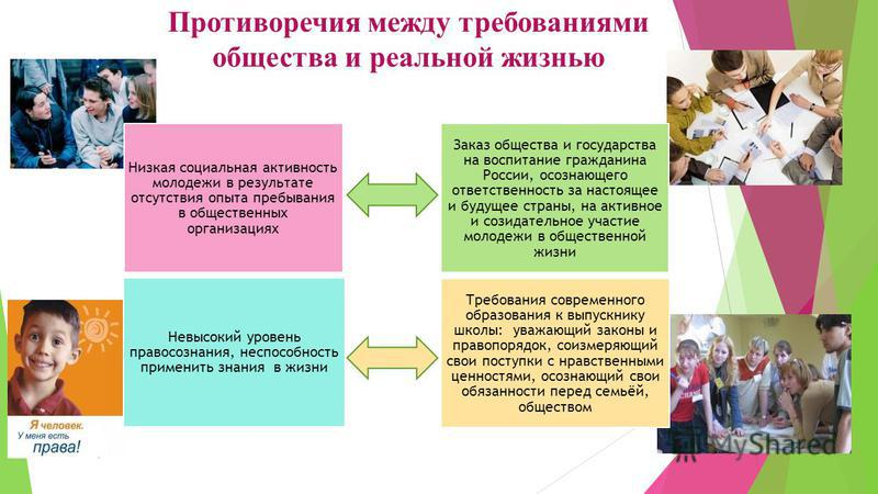 Противоречия между требованиями общества и реальной жизнью Низкая социальная активность молодежи в результате отсутствия опыта пребывания в общественных организациях Заказ общества и государства на воспитание гражданина России, осознающего ответствен