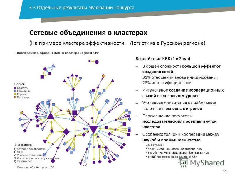 32 Воздействие КВК (1 и 2 тур) В общей сложности большой эффект от создания сетей: 31% отношений вновь инициированы, 28% интенсифицированы Интенсивное создание кооперационных связей на локальном уровне Усиленная ориентация на небольшое количество осн