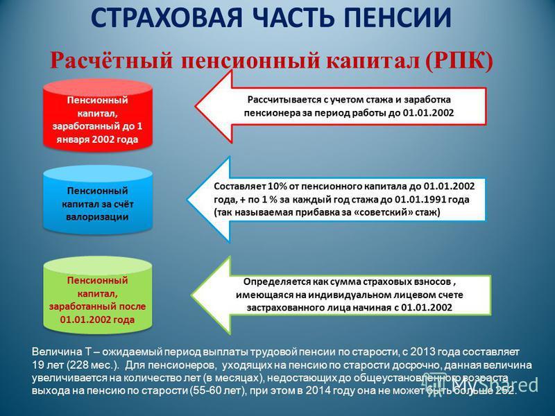 СТРАХОВАЯ ЧАСТЬ ПЕНСИИ Расчётный пенсионный капитал (РПК) Пенсионный капитал, заработанный до 1 января 2002 года Пенсионный капитал за счёт валоризации Пенсионный капитал, заработанный после 01.01.2002 года Рассчитывается с учетом стажа и заработка п