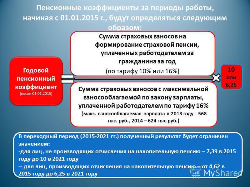 Пенсионные коэффициенты за периоды работы, начиная с 01.01.2015 г., будут определяться следующим образом: Годовой пенсионный коэффициент (после 01.01.2015) Годовой пенсионный коэффициент (после 01.01.2015) Сумма страховых взносов на формирование стра