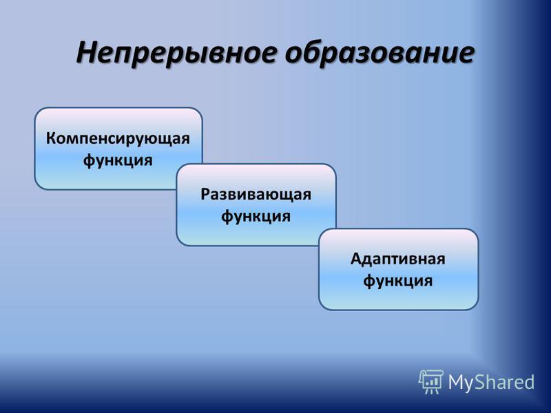 Непрерывное образование Компенсирующая функция Развивающая функция Адаптивная функция