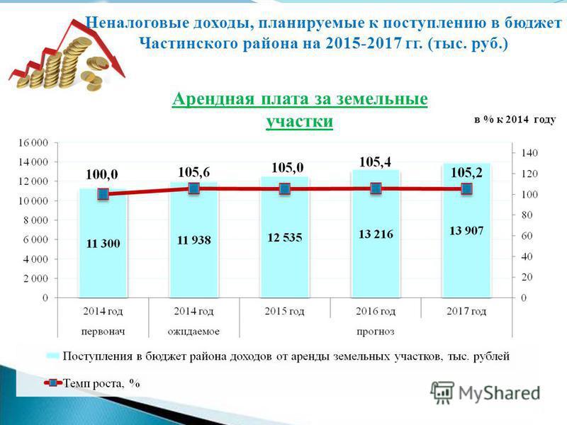 Арендная плата за земельные участки Неналоговые доходы, планируемые к поступлению в бюджет Частинского района на 2015-2017 гг. (тыс. руб.) в % к 2014 году