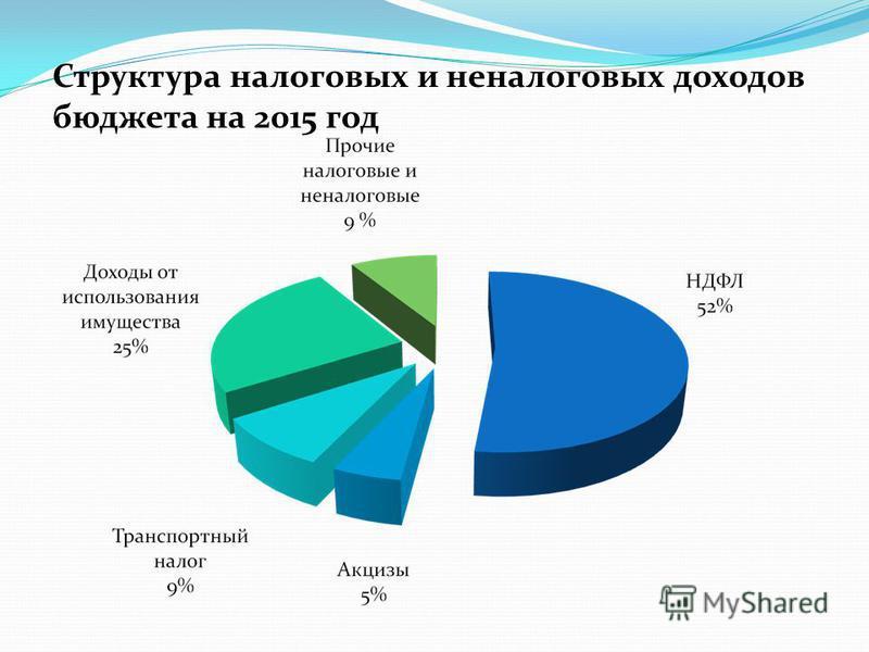 Структура налоговых и неналоговых доходов бюджета на 2015 год