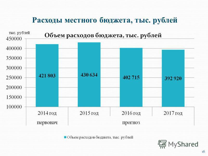 тыс. рублей Расходы местного бюджета, тыс. рублей 16