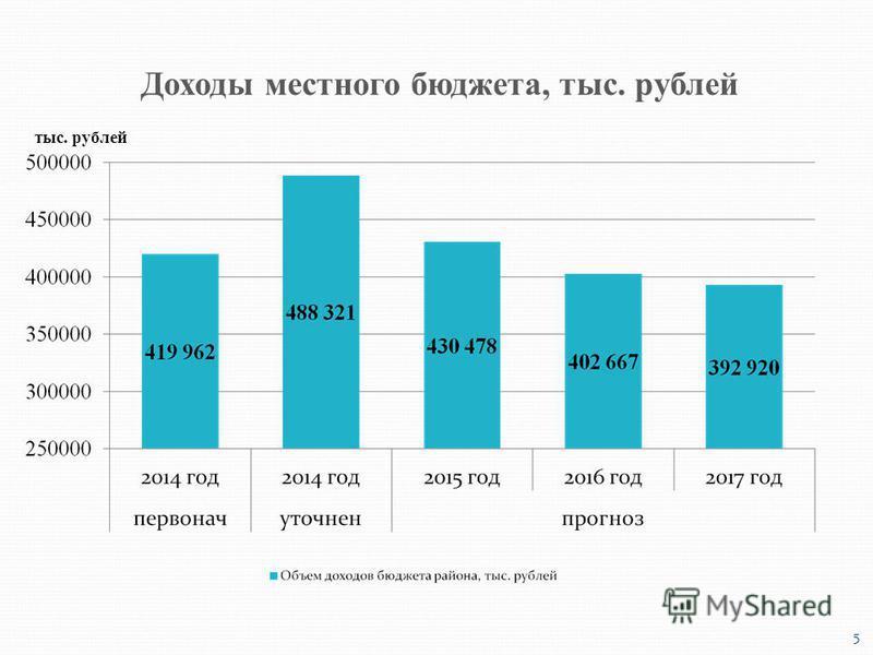 тыс. рублей Доходы местного бюджета, тыс. рублей 5