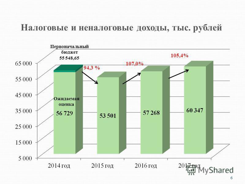 Налоговые и неналоговые доходы, тыс. рублей 6 Первоначальный бюджет 55 548,65 94,3 % 105,4% 107,0% Ожидаемая оценка