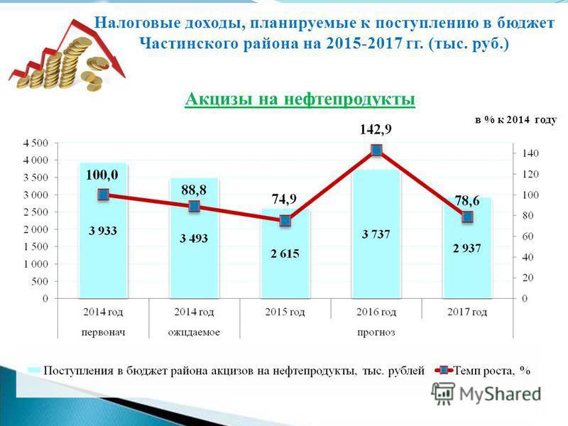 Акцизы на нефтепродукты Налоговые доходы, планируемые к поступлению в бюджет Частинского района на 2015-2017 гг. (тыс. руб.) в % к 2014 году