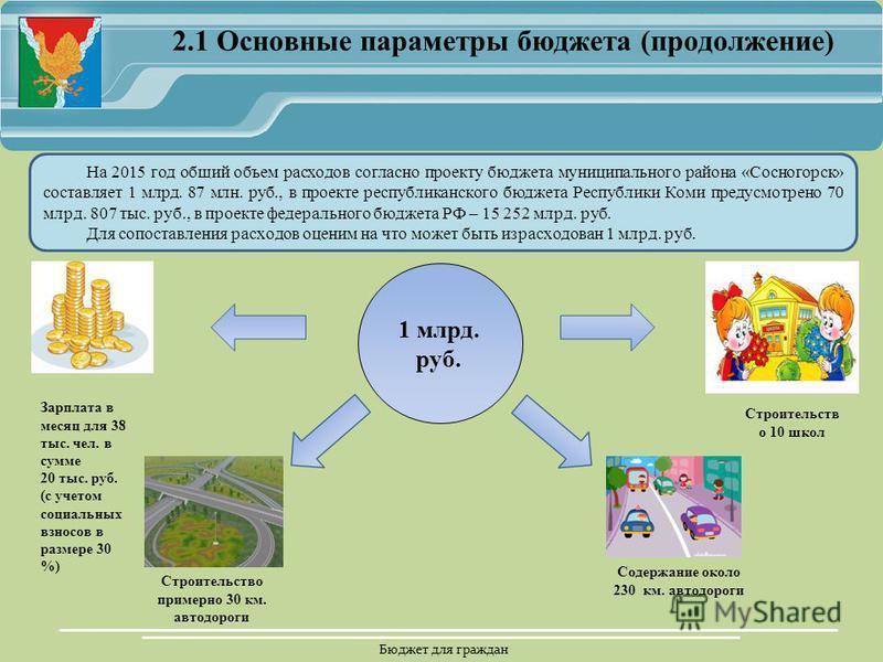 Бюджет для граждан 2.1 Основные параметры бюджета (продолжение) 1 млрд. руб. Зарплата в месяц для 38 тыс. чел. в сумме 20 тыс. руб. (с учетом социальных взносов в размере 30 %) Строительство примерно 30 км. автодороги Содержание около 230 км. автодор