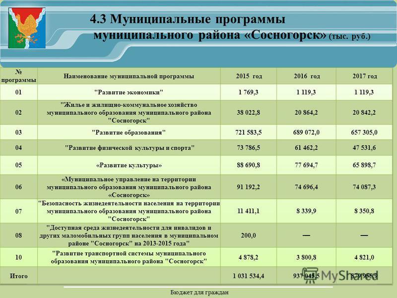 Бюджет для граждан 4.3 Муниципальные программы муниципального района «Сосногорск» (тыс. руб.)