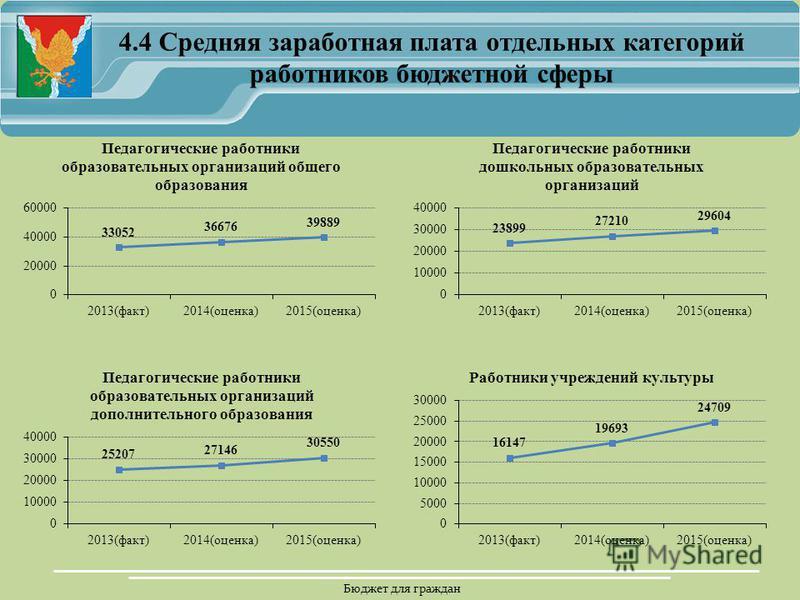 Бюджет для граждан 4.4 Средняя заработная плата отдельных категорий работников бюджетной сферы