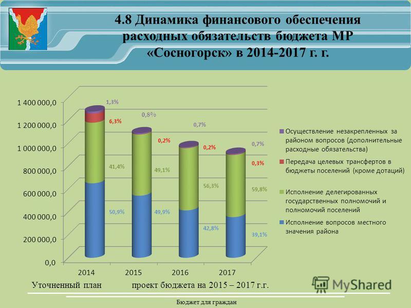 Бюджет для граждан 1,3% 0,8% 0,7% 6,3% 0,2% 0,3% 41,4% 49,1% 56,3% 59,8% 50,9%49,9% 42,8% 39,1% 4.8 Динамика финансового обеспечения расходных обязательств бюджета МР «Сосногорск» в 2014-2017 г. г.
