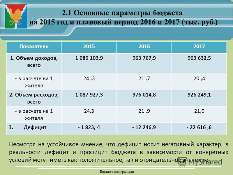 Бюджет для граждан Показатель 201520162017 1. Объем доходов, всего 1 086 103,9963 767,9903 632,5 - в расчете на 1 жителя 24,321,720,4 2. Объем расходов, всего 1 087 927,3976 014,8926 249,1 - в расчете на 1 жителя 24,321,921,0 3. Дефицит- 1 823, 4- 12