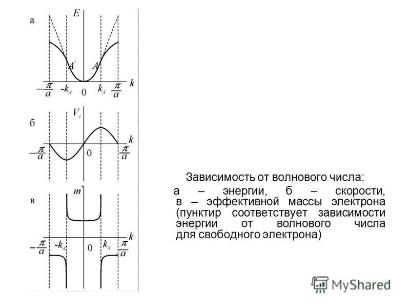 Зависимость от волнового числа: а – энергии, б – скорости, в – эффективной массы электрона (пунктир соответствует зависимости энергии от волнового числа для свободного электрона)