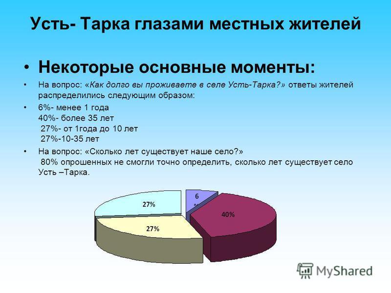 Усть- Тарка глазами местных жителей Некоторые основные моменты: На вопрос: «Как долго вы проживаете в селе Усть-Тарка?» ответы жителей распределились следующим образом: 6%- менее 1 года 40%- более 35 лет 27%- от 1 года до 10 лет 27%-10-35 лет На вопр