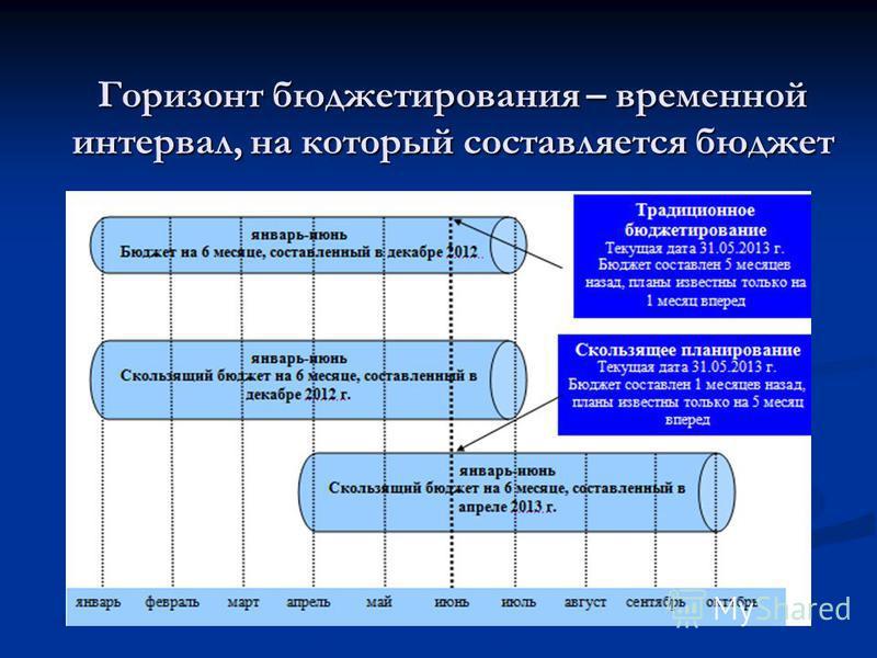 Горизонт бюджетирования – временной интервал, на который составляется бюджет