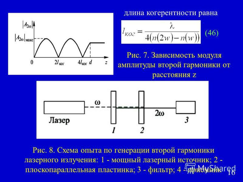 Рис. 7. Зависимость модуля амплитуды второй гармоники от расстояния z длина когерентности равна Рис. 8. Схема опыта по генерации второй гармоники лазерного излучения: 1 - мощный лазерный источник; 2 - плоскопараллельная пластинка; 3 - фильтр; 4 - при