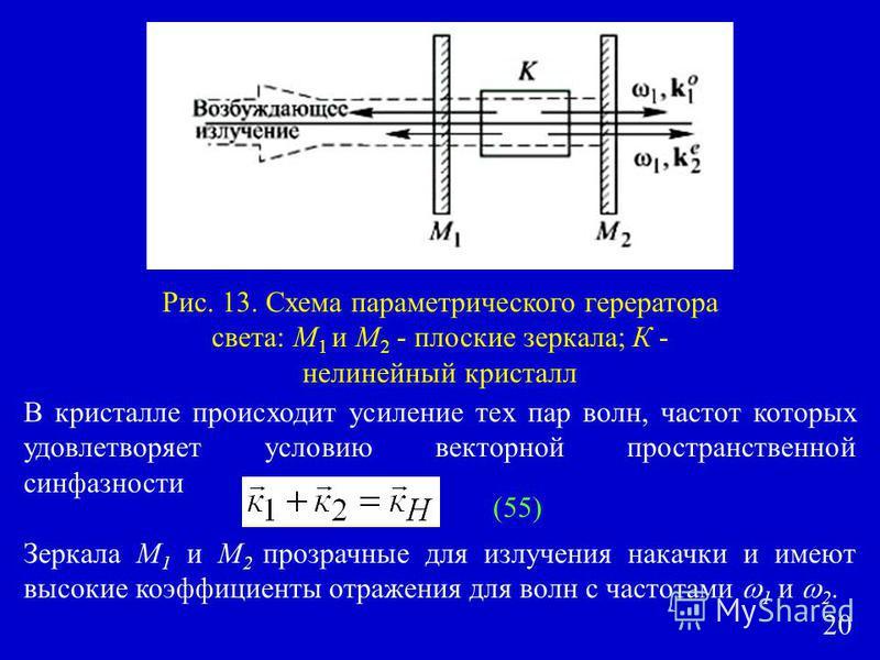 Рис. 13. Схема параметрического генератора света: М 1 и М 2 - плоские зеркала; К - нелинейный кристалл В кристалле происходит усиление тех пар волн, частот которых удовлетворяет условию векторной пространственной синфазности Зеркала М 1 и М 2 прозрач