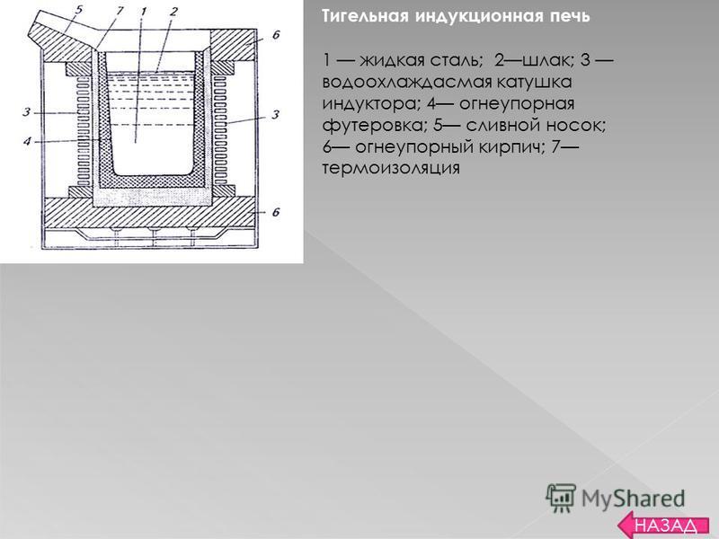 назад ПЛАВКА СТАЛИ В ИНДУКЦИОННОЙ ПЕЧИ Некоторое количество стали выплавляется в тигельных индукционных печах, в которых расплавляемый металл находится в керамическом тигле, помещенном внутрь многовиткового цилиндрического индуктора. Диапазон емкосте