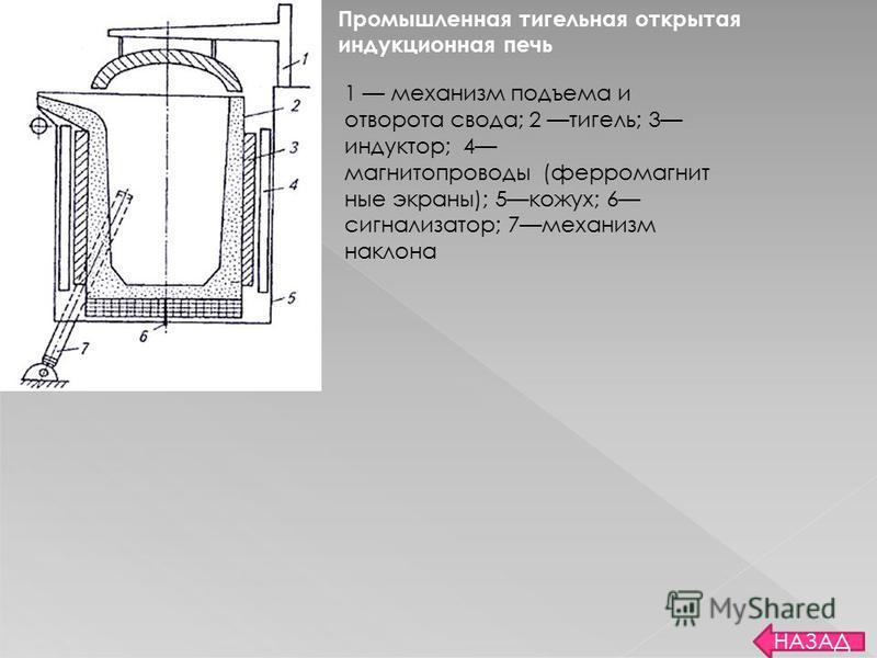 НАЗАД Тигельная индукционная печь 1 жидкая сталь; 2 шлак; 3 водоохлаждасмая катушка индуктора; 4 огнеупорная футеровка; 5 сливной носок; 6 огнеупорный кирпич; 7 термоизоляция