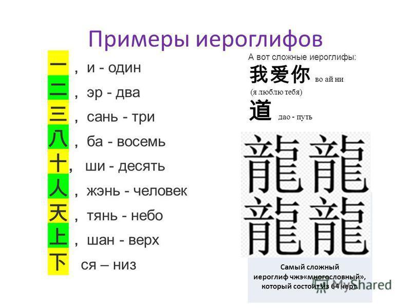 Примеры иероглифов Самый сложный иероглиф чжэ«многословный», который состоит из 64 черт. А вот сложные иероглифы: во ай ни (я люблю тебя) дао - путь и - один эр - два сань - три ба - восемь, ши - десять жэнь - человек тень - небо наш - верх ся – низ