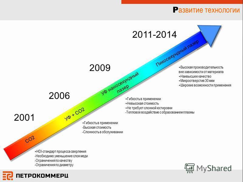 Р азвитие технологии 2001 +HDI-стандарт процесса сверления -Необходимо уменьшение слоя меди -Ограничения по качеству -Ограничения по диаметру 2006 2011-2014 Ппикосекундный лазер УФ + CO2 +Высокая производительность вне зависимости от материала +Наивы