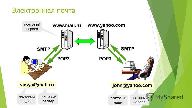 Электронная почта vasya@mail.ru john@yahoo.com www.yahoo.com SMTP POP3 почтовый сервер почтовый ящик почтовый сервер почтовый ящик www.mail.ru почтовый сервер